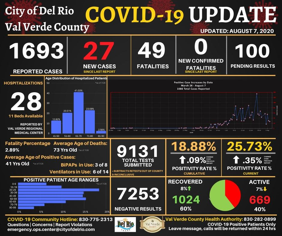 August 7 2020 Covid Numbers